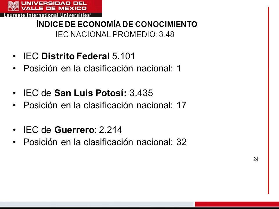 24 IEC Distrito Federal 5.101 Posición en la clasificación nacional: 1