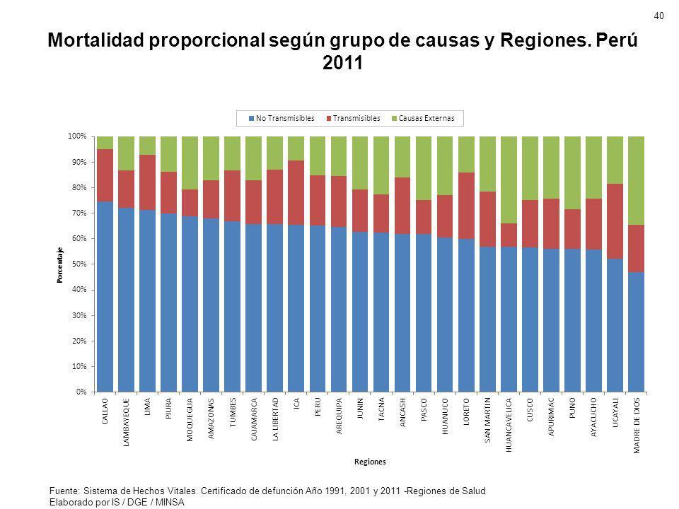 Mortalidad proporcional según grupo de causas y Regiones. Perú 2011