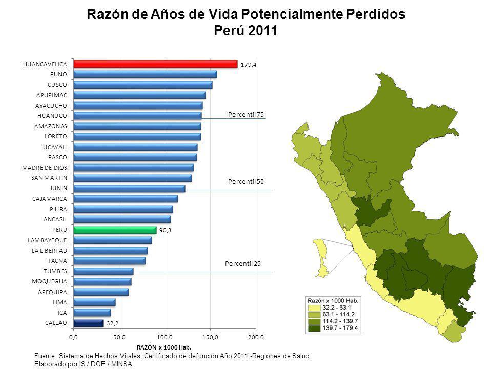 Razón de Años de Vida Potencialmente Perdidos Perú 2011