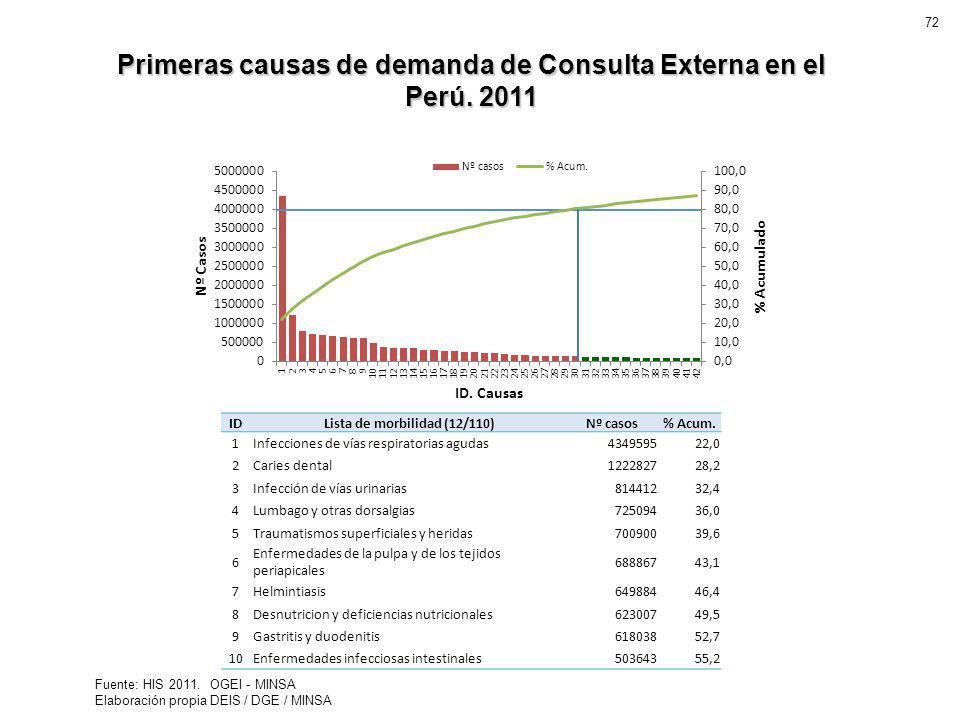 Primeras causas de demanda de Consulta Externa en el Perú. 2011