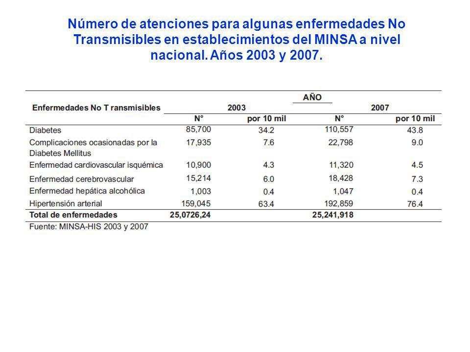 Número de atenciones para algunas enfermedades No Transmisibles en establecimientos del MINSA a nivel nacional.