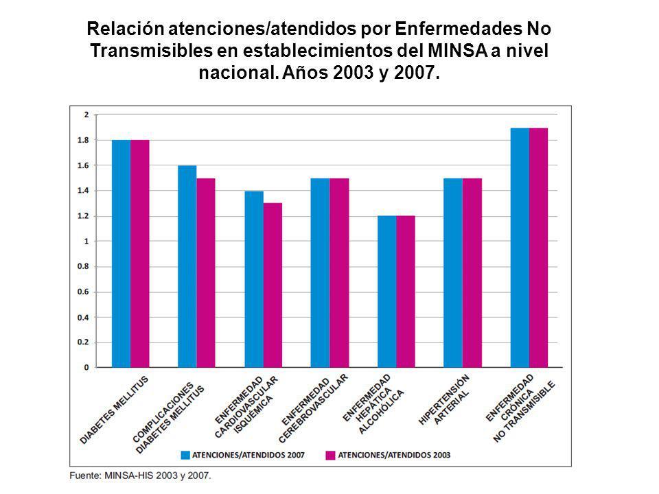 Relación atenciones/atendidos por Enfermedades No Transmisibles en establecimientos del MINSA a nivel nacional.