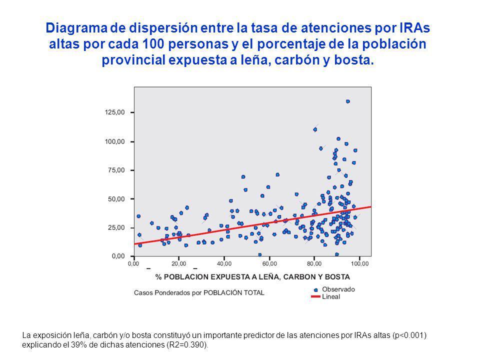 Diagrama de dispersión entre la tasa de atenciones por IRAs altas por cada 100 personas y el porcentaje de la población provincial expuesta a leña, carbón y bosta.