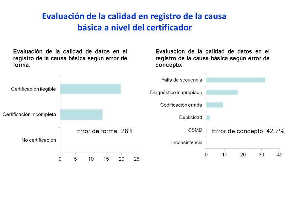 Evaluación de la calidad en registro de la causa básica a nivel del certificador