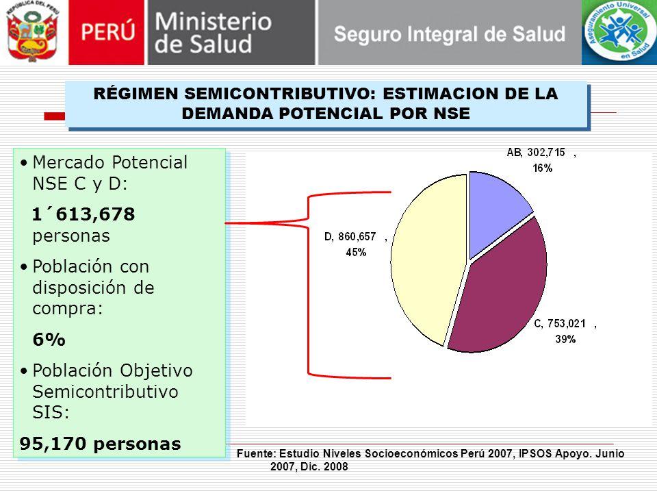 RÉGIMEN SEMICONTRIBUTIVO: ESTIMACION DE LA DEMANDA POTENCIAL POR NSE