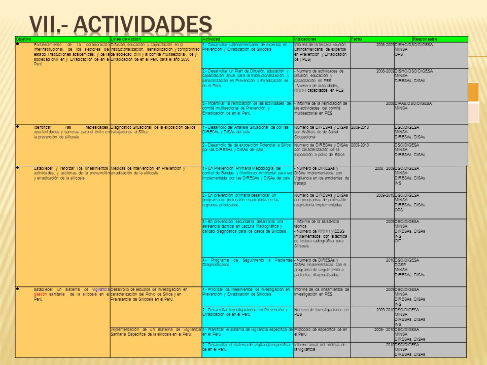 VII.- ACTIVIDADES Objetivo Línea de Acción Actividad Indicadores Fecha