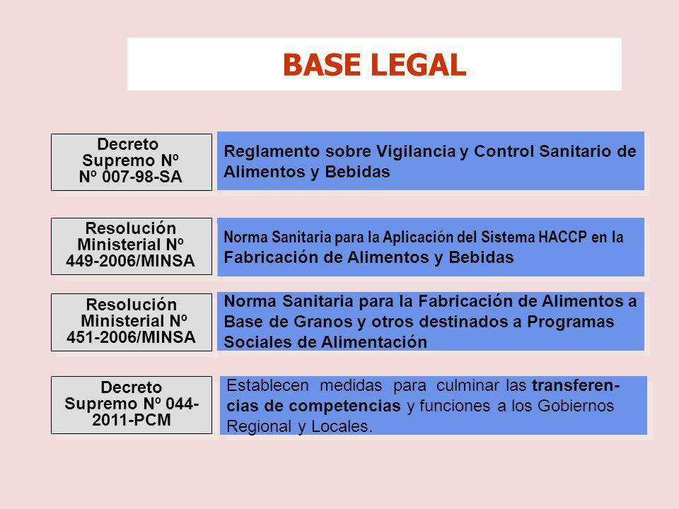 BASE LEGAL Decreto Reglamento sobre Vigilancia y Control Sanitario de