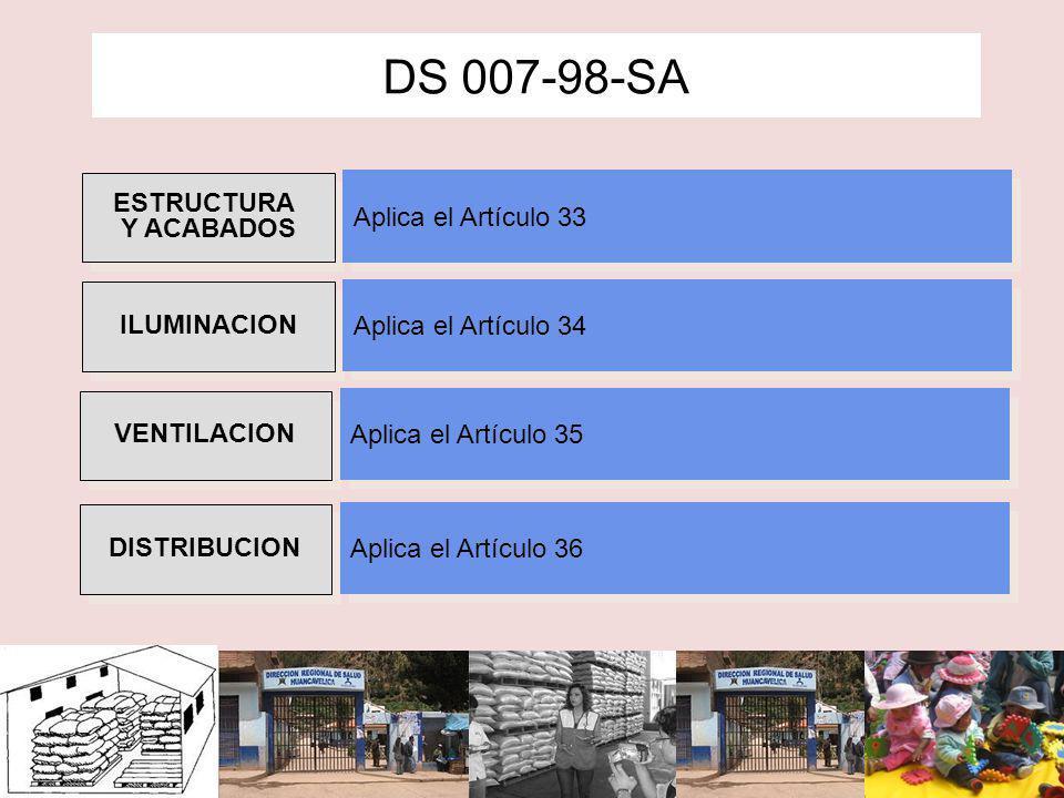 Estructura física y acabados DS 007-98-SA