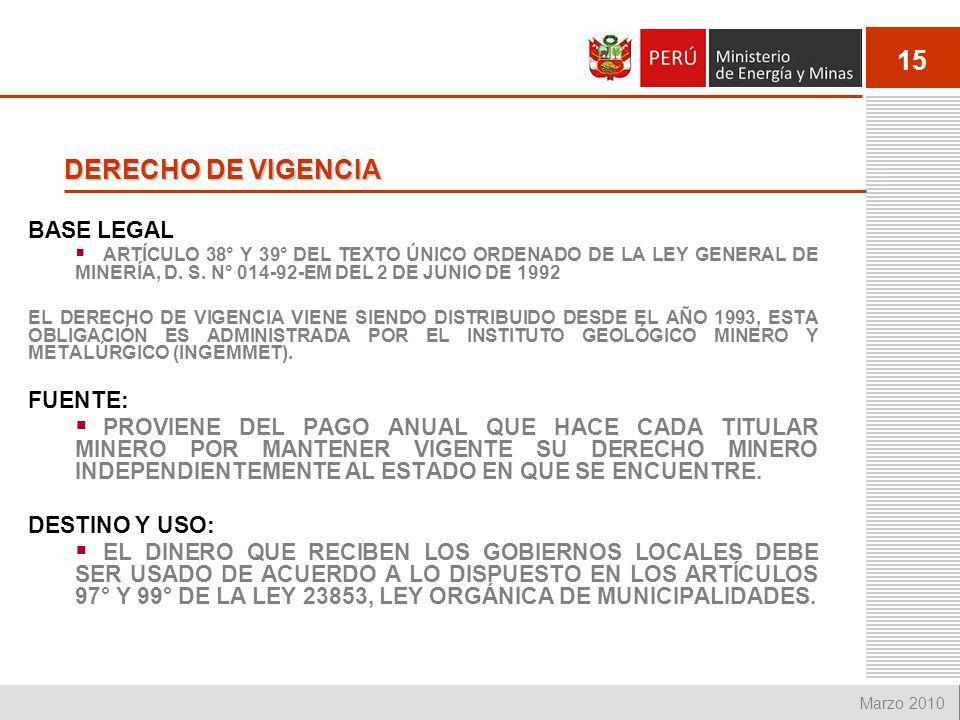 DERECHO DE VIGENCIA BASE LEGAL FUENTE: