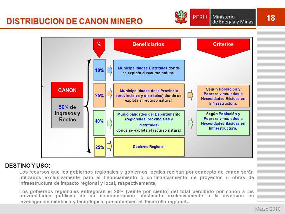 DISTRIBUCION DE CANON MINERO
