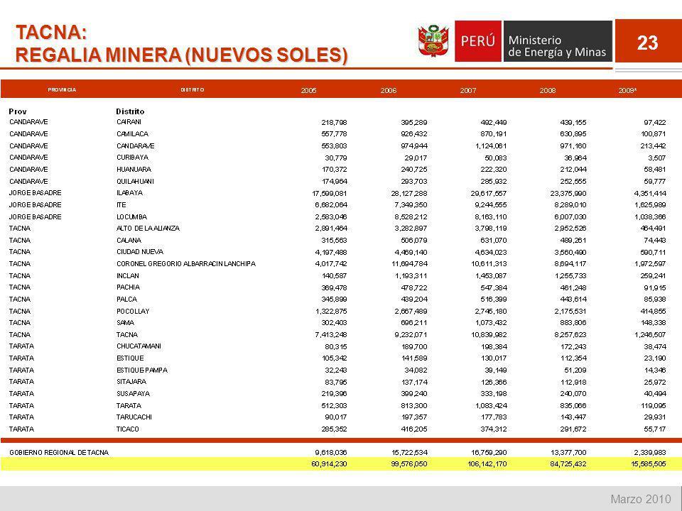 TACNA: REGALIA MINERA (NUEVOS SOLES)