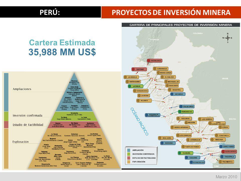 PROYECTOS DE INVERSIÓN MINERA