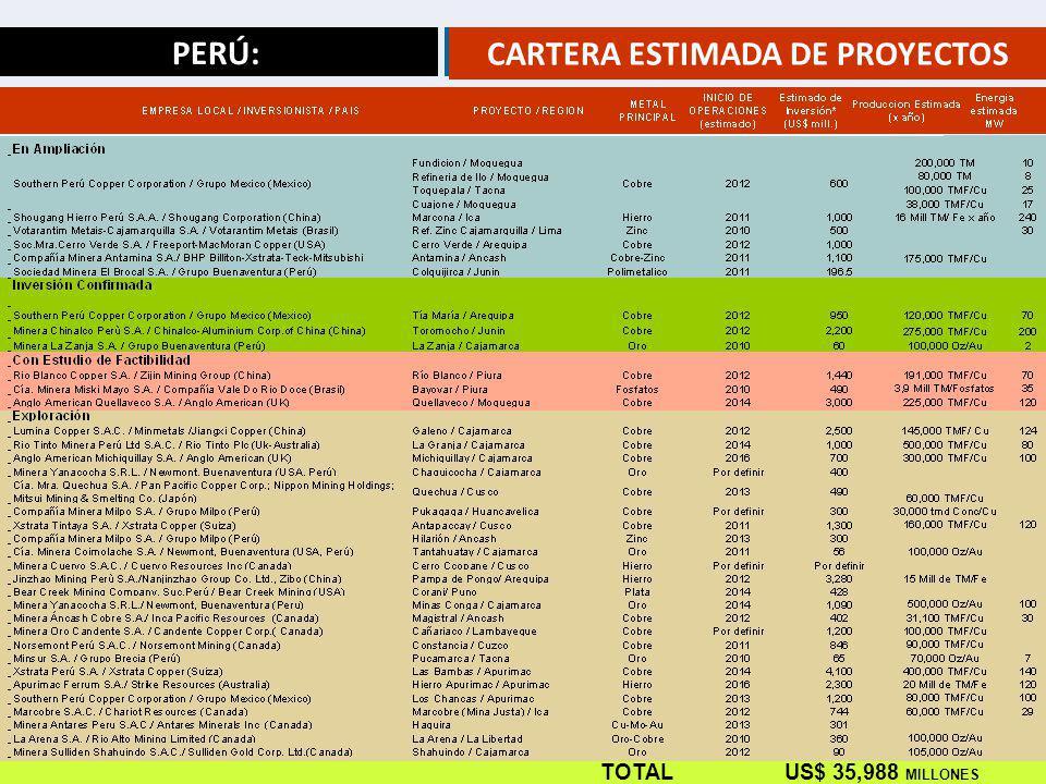 CARTERA ESTIMADA DE PROYECTOS