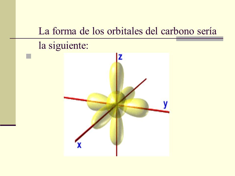 La forma de los orbitales del carbono sería la siguiente:
