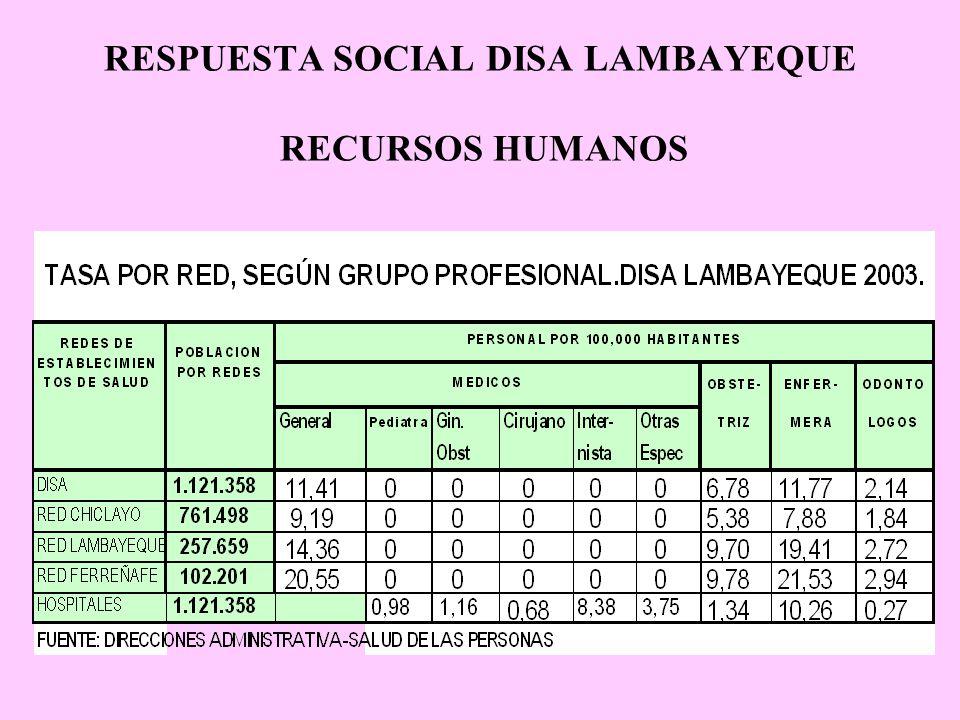 RESPUESTA SOCIAL DISA LAMBAYEQUE RECURSOS HUMANOS