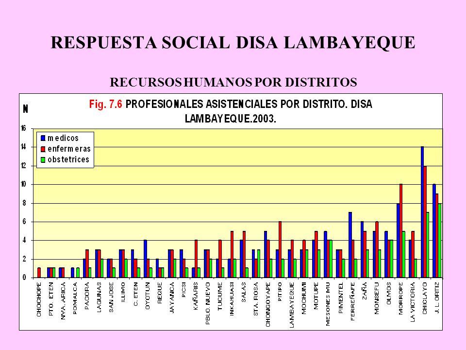 RESPUESTA SOCIAL DISA LAMBAYEQUE RECURSOS HUMANOS POR DISTRITOS