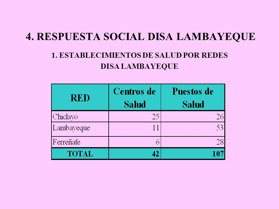 4. RESPUESTA SOCIAL DISA LAMBAYEQUE