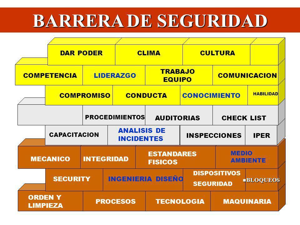BARRERA DE SEGURIDAD COMPROMISO CONDUCTA CONOCIMIENTO COMPETENCIA