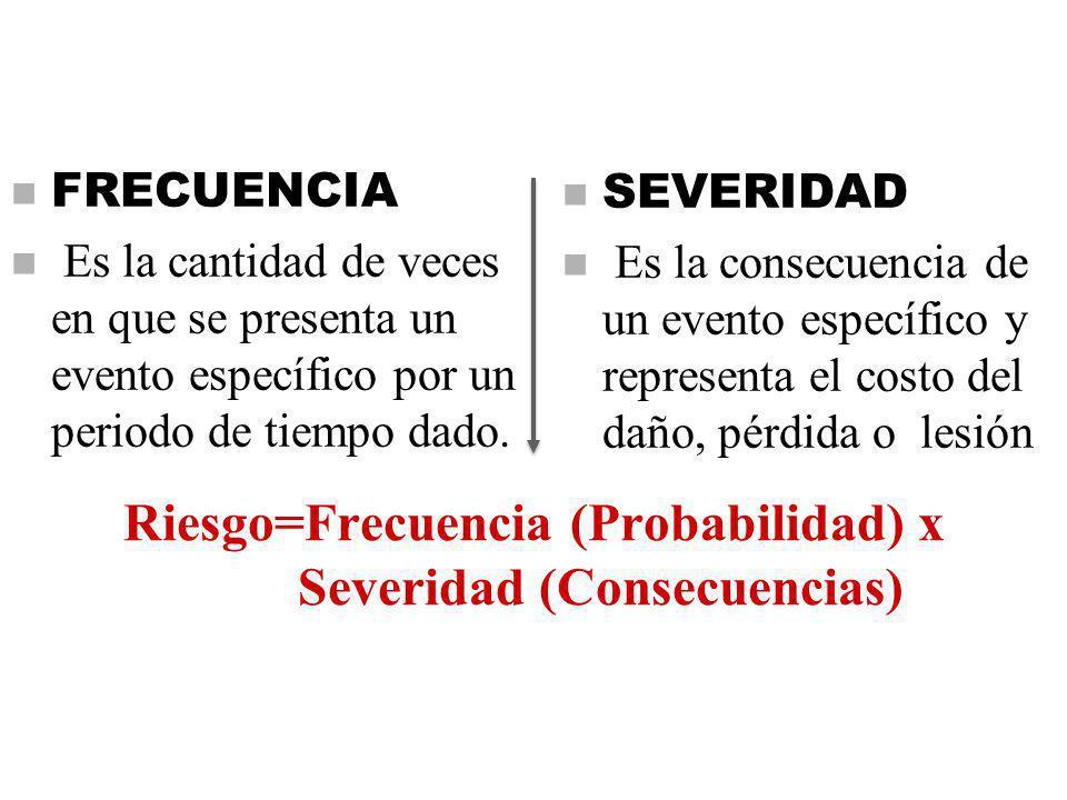 Riesgo=Frecuencia (Probabilidad) x Severidad (Consecuencias)