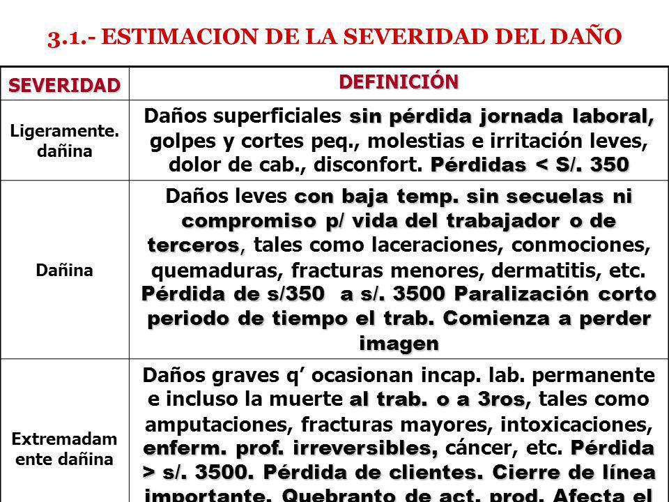 3.1.- ESTIMACION DE LA SEVERIDAD DEL DAÑO Extremadamente dañina