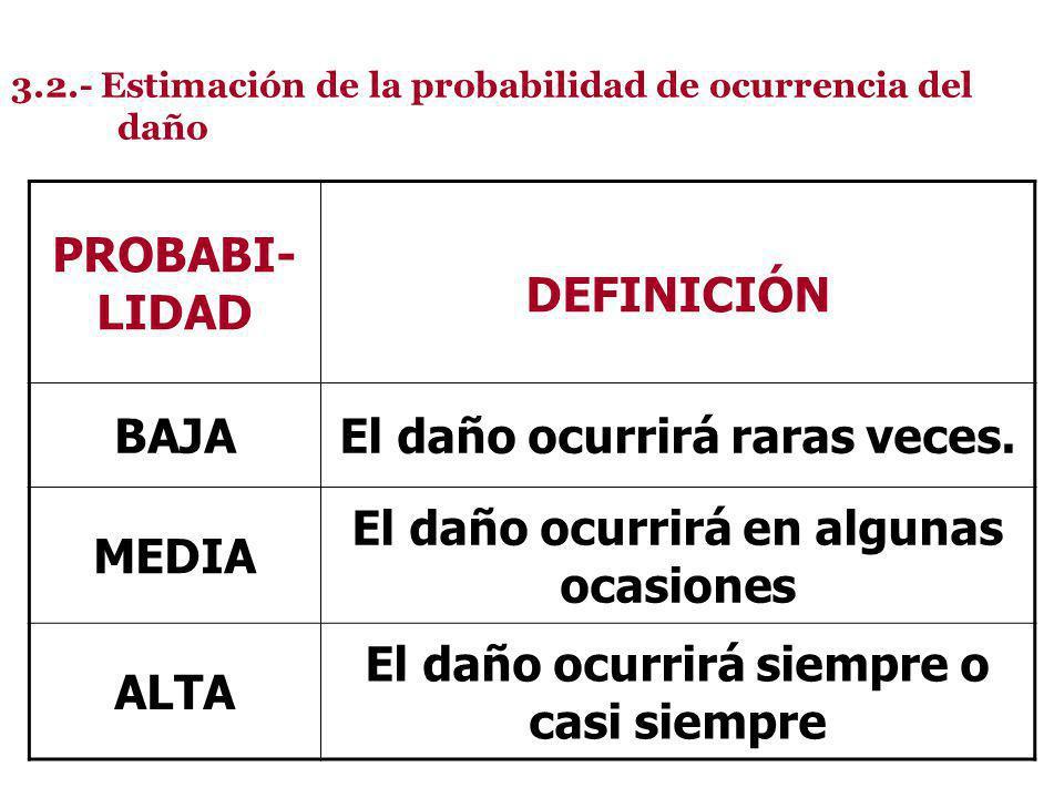 3.2.- Estimación de la probabilidad de ocurrencia del daño