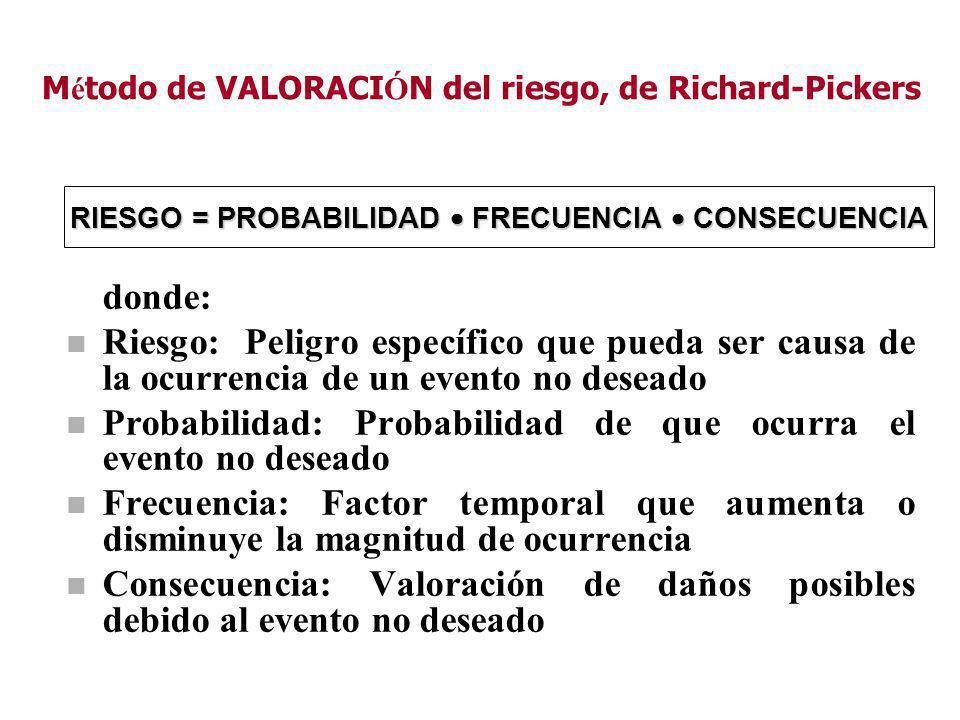 Método de VALORACIÓN del riesgo, de Richard-Pickers