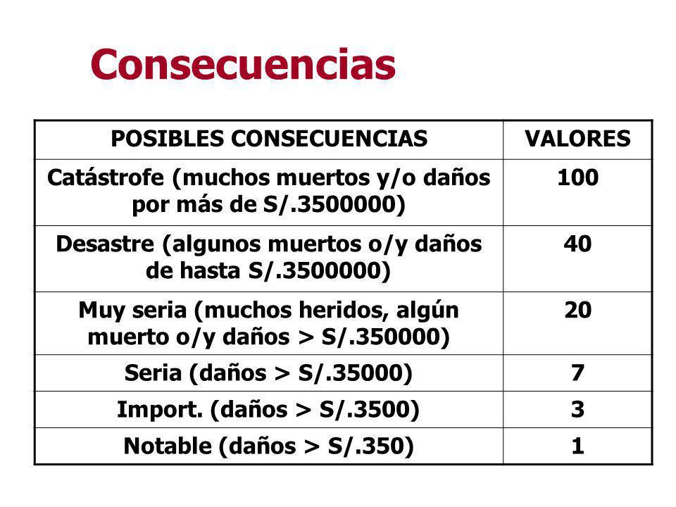 Consecuencias POSIBLES CONSECUENCIAS VALORES