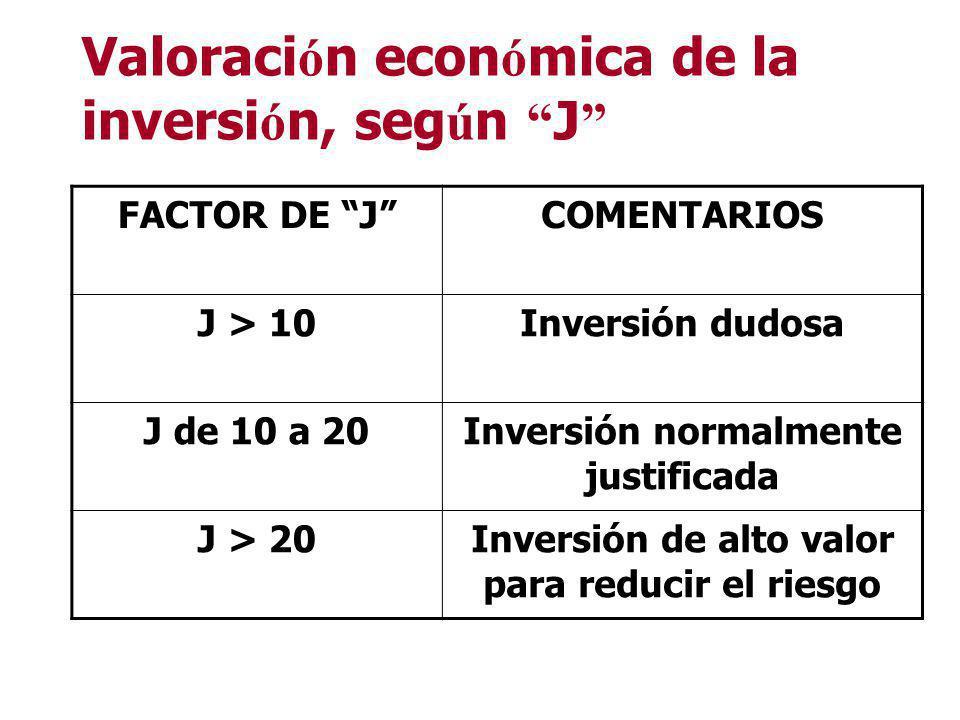Valoración económica de la inversión, según J