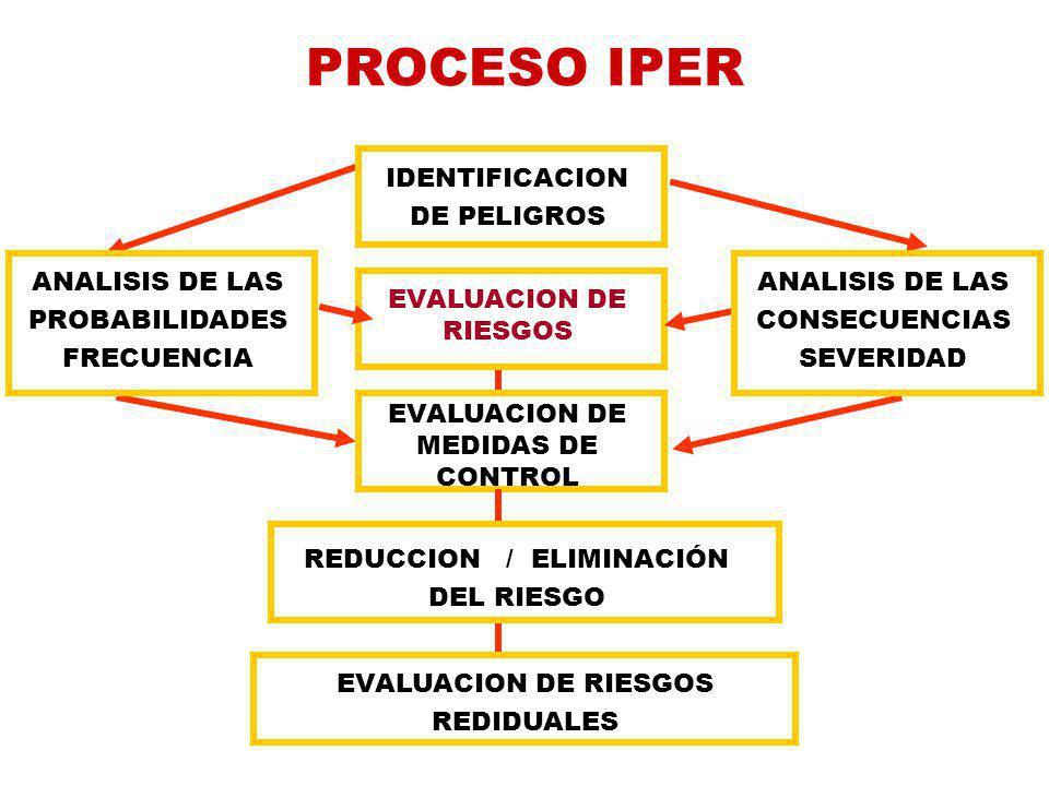 EVALUACION DE MEDIDAS DE CONTROL REDUCCION / ELIMINACIÓN