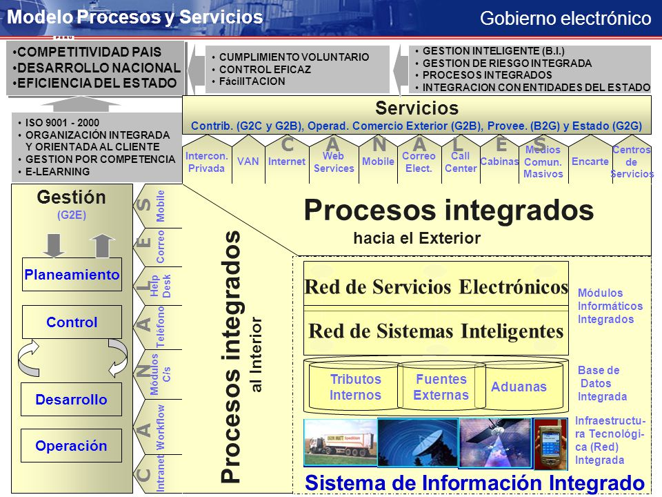 Procesos integrados Red de Servicios Electrónicos