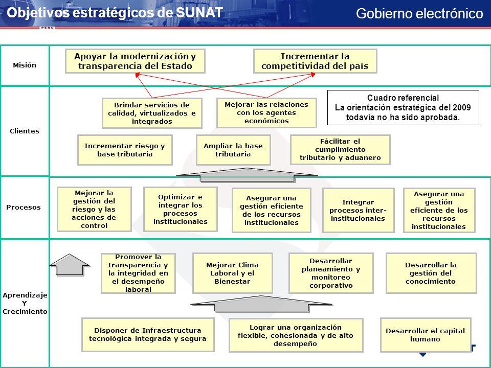 Objetivos estratégicos de SUNAT