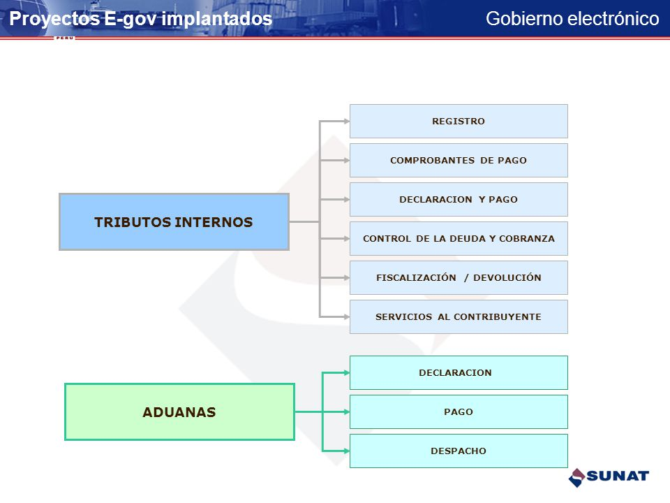 Proyectos E-gov implantados