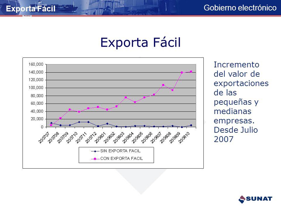 Exporta Fácil Exporta Fácil