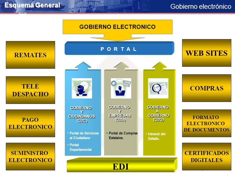 EDI WEB SITES Esquema General REMATES COMPRAS TELE DESPACHO