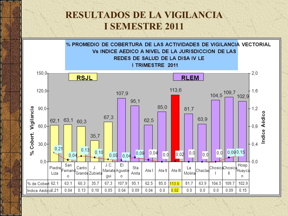 RESULTADOS DE LA VIGILANCIA I SEMESTRE 2011