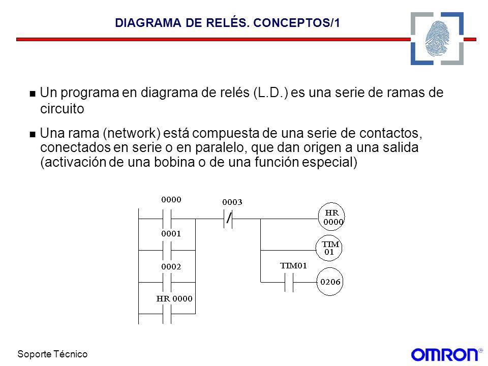DIAGRAMA DE RELÉS. CONCEPTOS/1