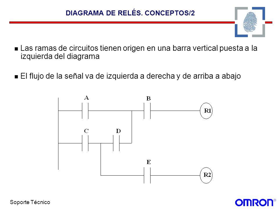DIAGRAMA DE RELÉS. CONCEPTOS/2