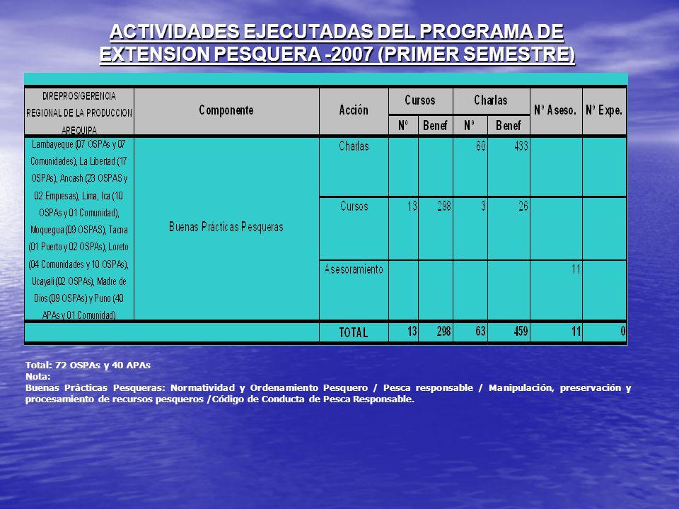 ACTIVIDADES EJECUTADAS DEL PROGRAMA DE EXTENSION PESQUERA -2007 (PRIMER SEMESTRE)