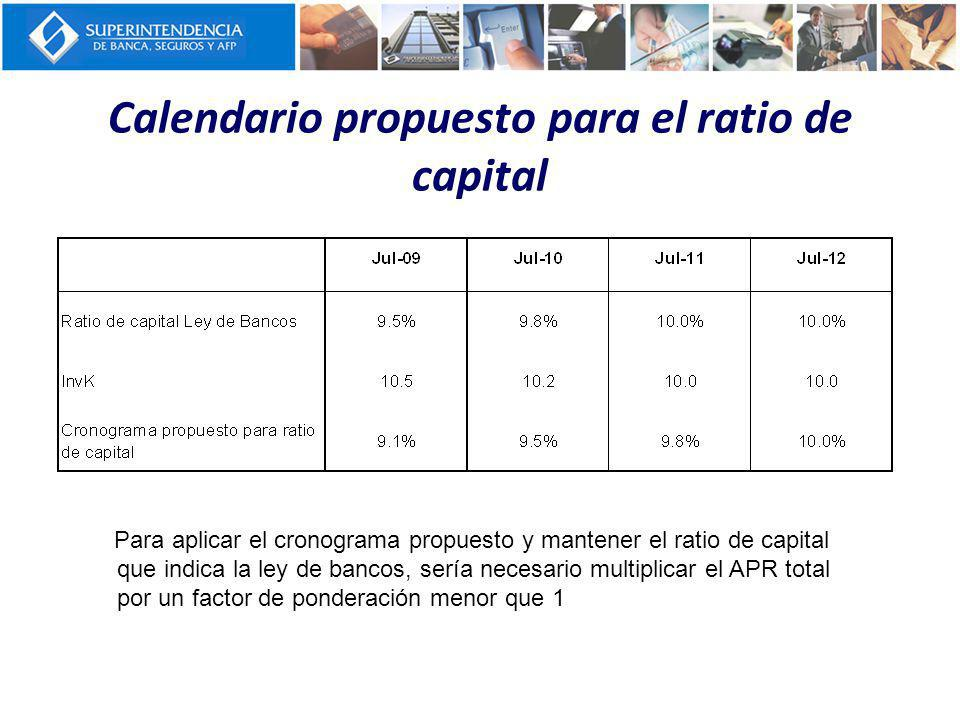 Calendario propuesto para el ratio de capital