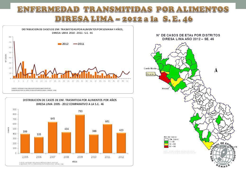 ENFERMEDAD TRANSMITIDAS POR ALIMENTOS DIRESA LIMA – 2012 a la S. E. 46