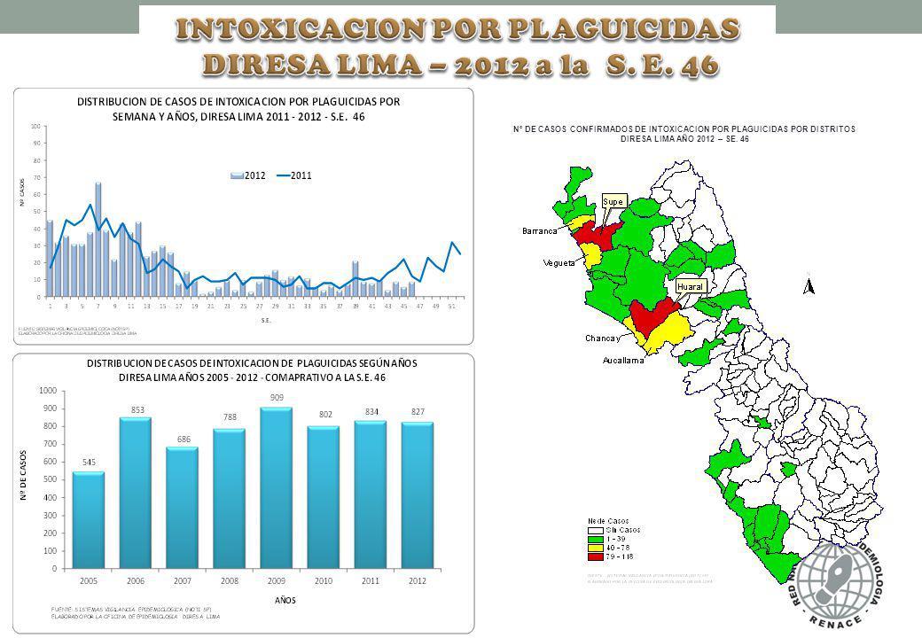 INTOXICACION POR PLAGUICIDAS DIRESA LIMA – 2012 a la S. E. 46