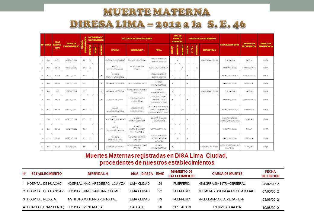 MUERTE MATERNA DIRESA LIMA – 2012 a la S. E. 46