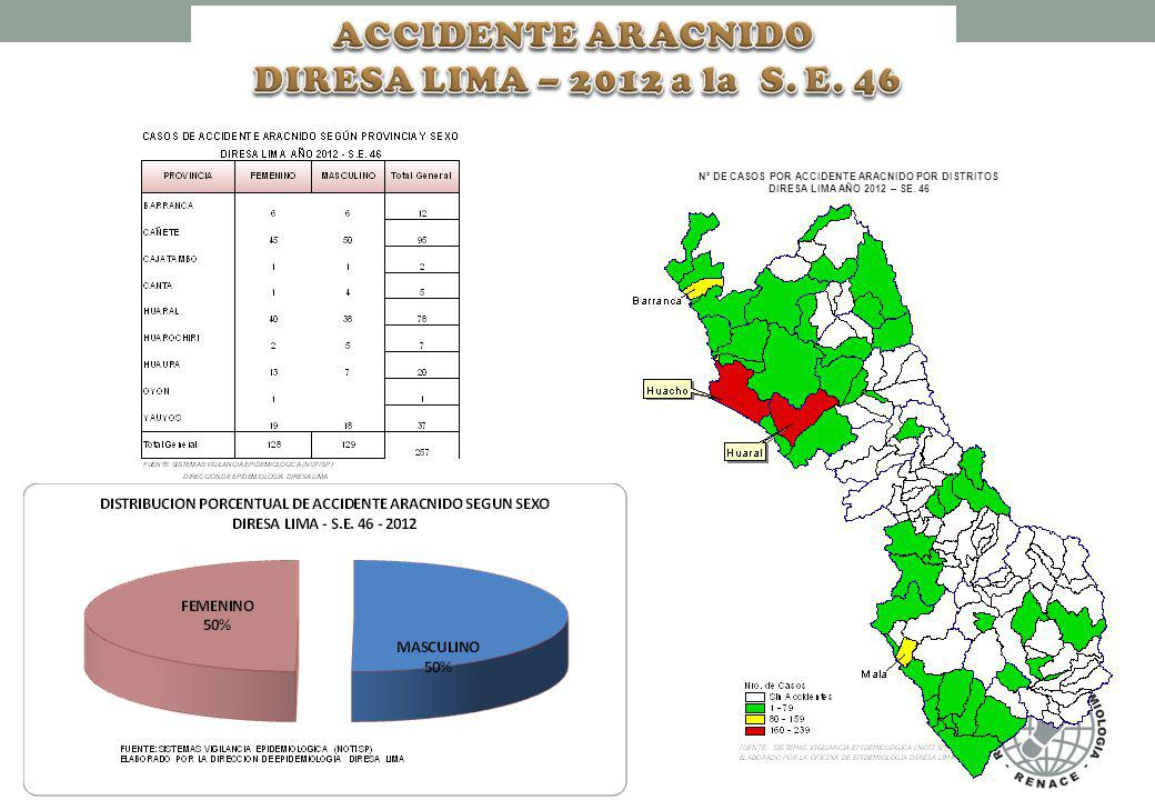 N° DE CASOS POR ACCIDENTE ARACNIDO POR DISTRITOS