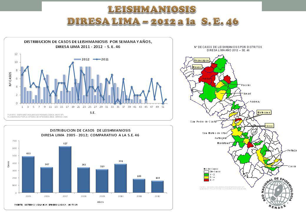 N° DE CASOS DE LEISHMANIOSIS POR DISTRITOS