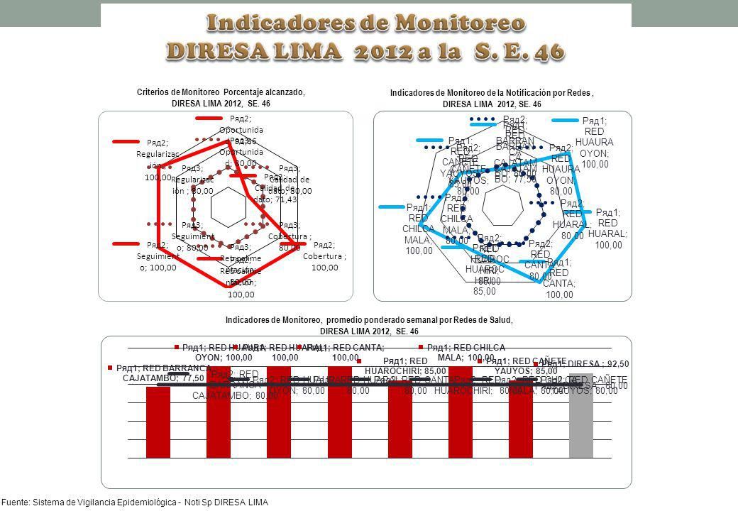 Indicadores de Monitoreo DIRESA LIMA 2012 a la S. E. 46
