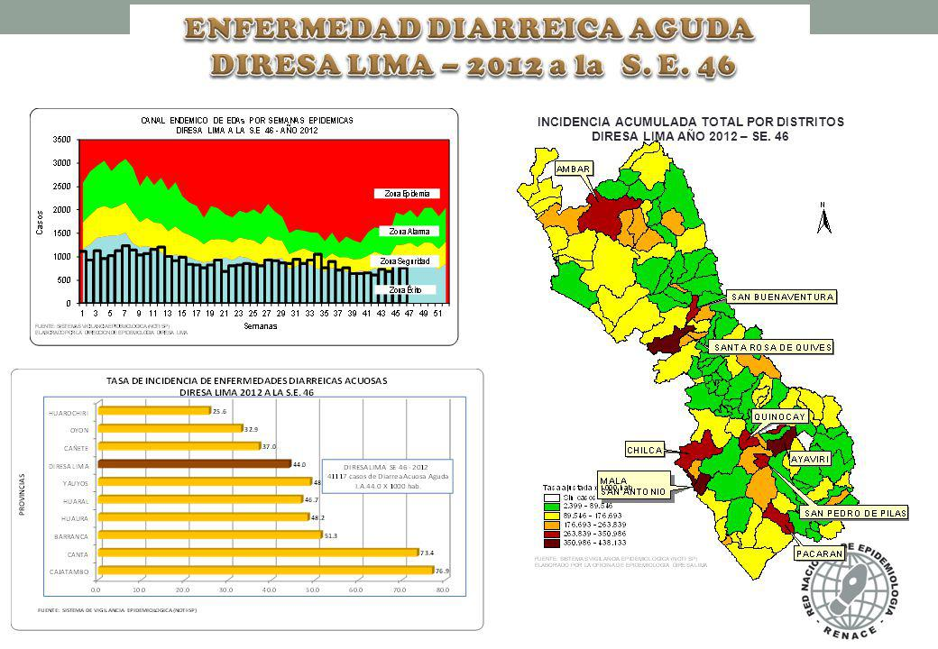 ENFERMEDAD DIARREICA AGUDA INCIDENCIA ACUMULADA TOTAL POR DISTRITOS