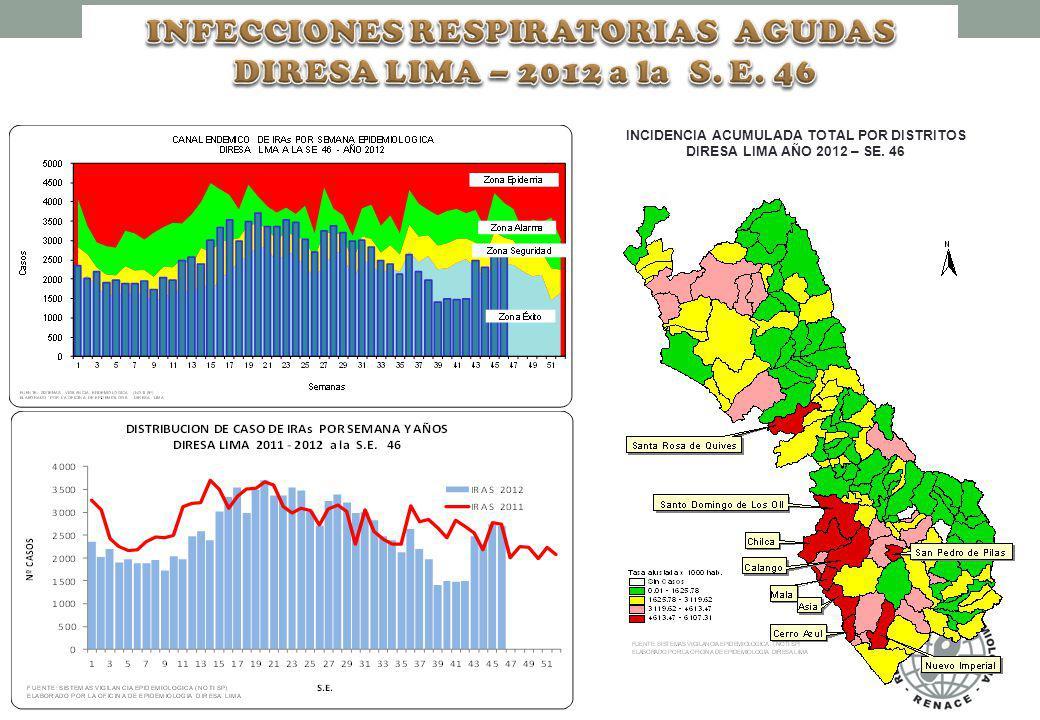 INFECCIONES RESPIRATORIAS AGUDAS DIRESA LIMA – 2012 a la S. E. 46