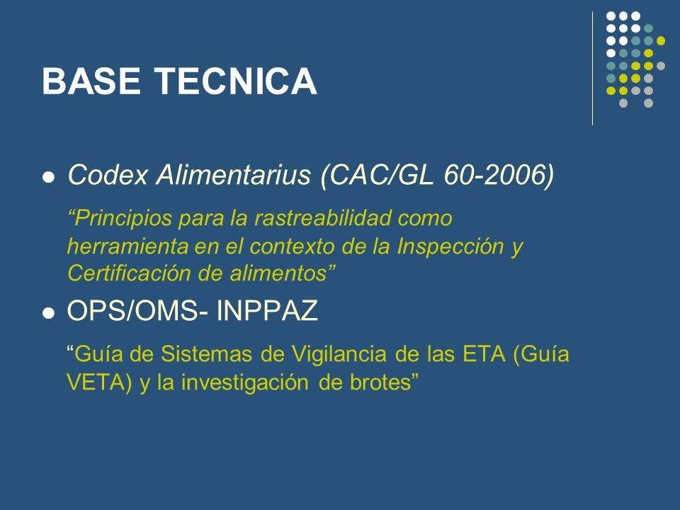 BASE TECNICA Codex Alimentarius (CAC/GL 60-2006)