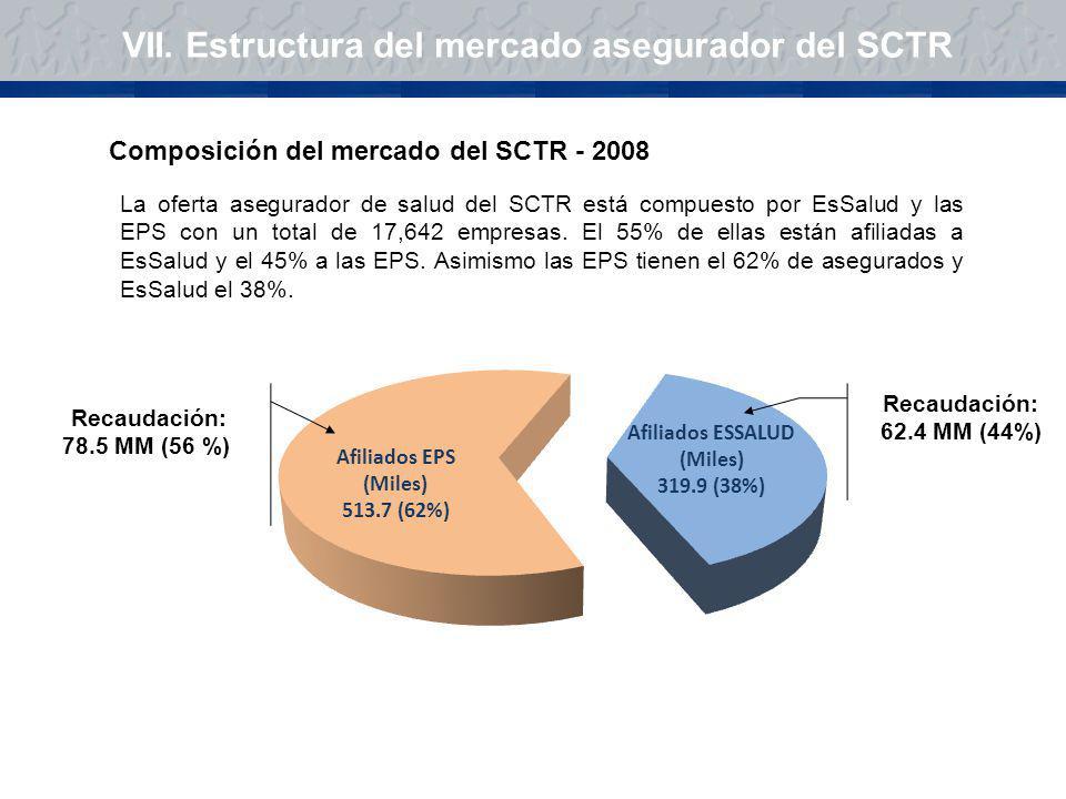 VII. Estructura del mercado asegurador del SCTR