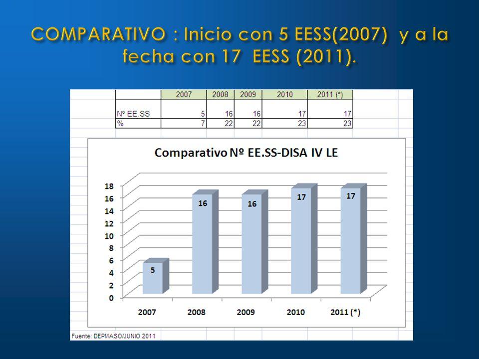 COMPARATIVO : Inicio con 5 EESS(2007) y a la fecha con 17 EESS (2011).